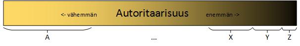 autoritaarisuusskaala
